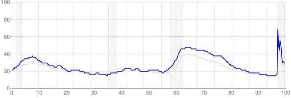 Rhode Island monthly unemployment rate chart from 1990 to February 2021